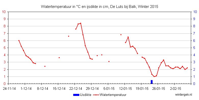 Watertemperatuur in �C en ijsdikte in mm, De Luts bij Balk, Winter 2015