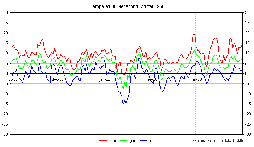 Temperatuur, Nederland, Winter 1960