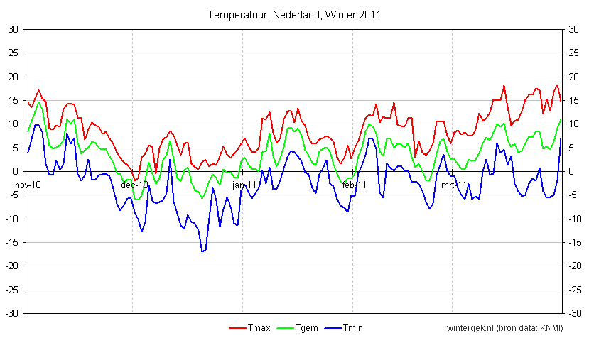 Temperatuurverloop, Nederland, Winter 2011