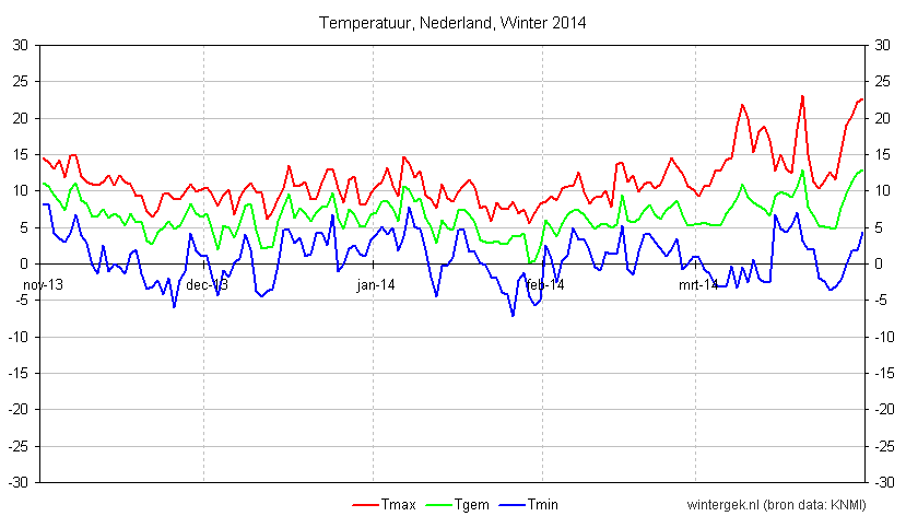 Temperatuurverloop, Nederland, Winter 2014